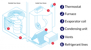 Your HVAC System Part-by-Part